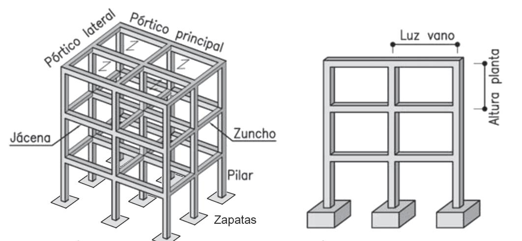 Esquema estructura entramada porticada de hormigón armado