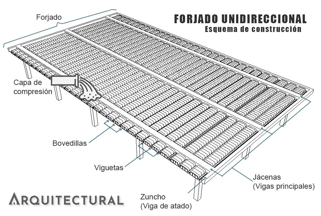 Esquema de un forjado unidireccional con sus elementos principales: vigas o jácenas, zunchos, viguetas y bovedillas